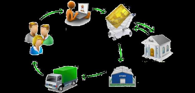 e-ticaret sureci
