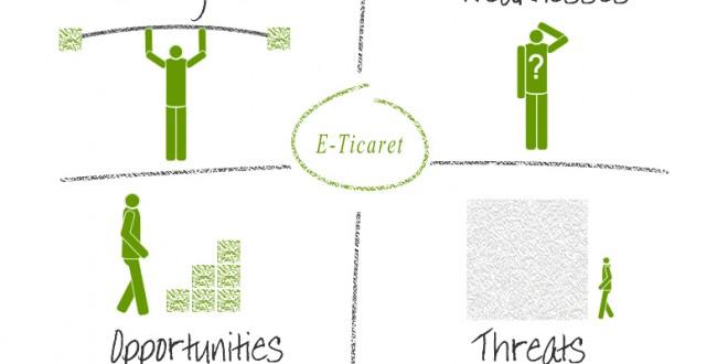 e-ticaret swot analizi