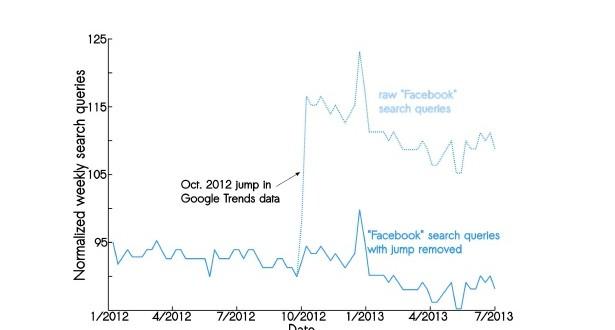 facebook trendleri